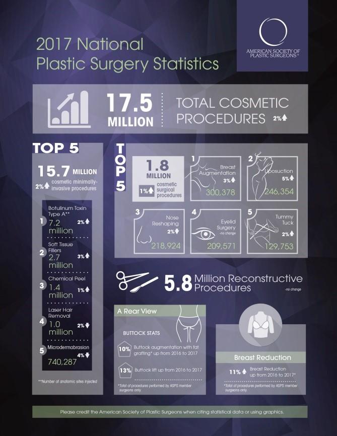 2017年年整形手術統計信息
