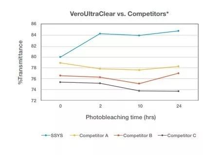VeroUltraClear与市场排名前三的竞品比较